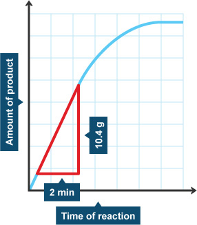 chemistry coursework rate of reaction graphs
