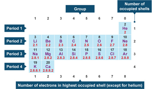 How Many Valence Electrons Does Nitrogen Have Socratic