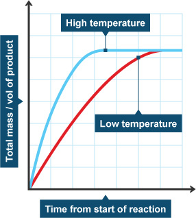 how to show sudden temp change on concentration time graph