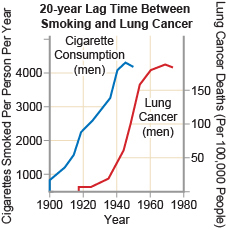 relationship between cigarette smoking and lung cancer