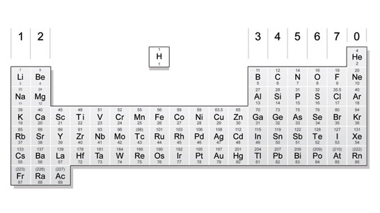 What is the pattern of the periodic table - The Q&A wiki