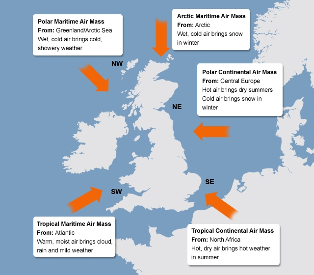 Map of the UK showing the five main air masses that create the UK climate