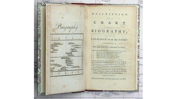 Joseph Priestley's Chart of Biography