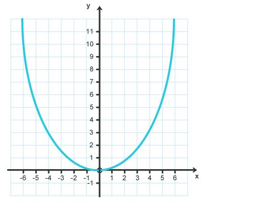 Bbc Intermediate 2 Bitesize Mathematics Quadratic Functions