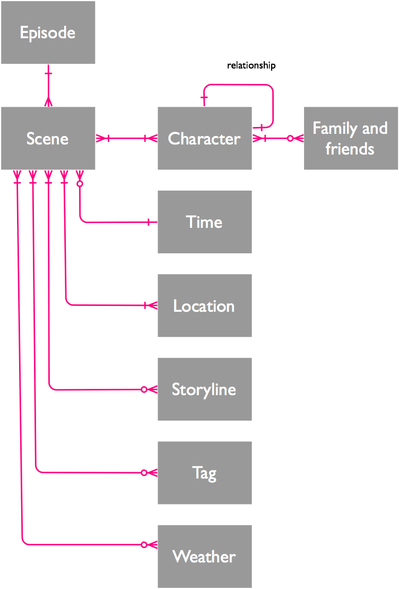 Data model for The Archers