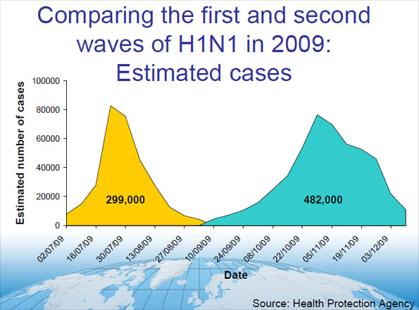 Graph comparing the first and second waves of swine flu