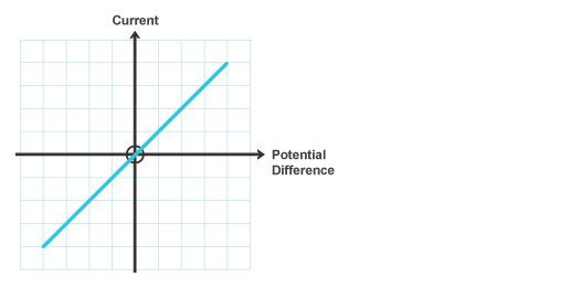 A Graph Showing That As The Current Rises Potential Difference