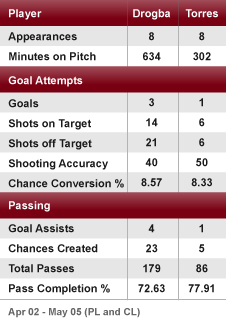 Drogba's impact has been more marked in recent games than with Torres