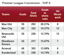 Manchester United have the best chance conversion rate in the Premier League this season