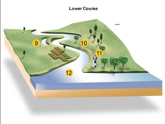 Bbc standard grade bitesize geography river landscapes lower course of a river landscape diagram ccuart Choice Image