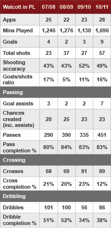Theo Walcott's Premier League stats from recent seasons.