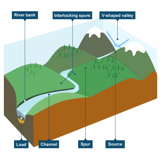 BBC Intermediate Bitesize Geography Rivers Revision Page - Geography rivers