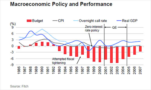 Graph showing macroeconomic policy and predictions