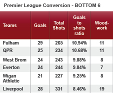Liverpool have the worst chance conversion rate in the Premier League this season