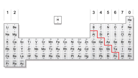the periodic table divided into non metals and metals - Periodic Table Aqa Data Sheet A Level
