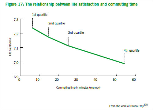 Chart showing the relationship between life satisfaction and commuting time