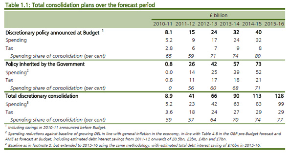 Total consolidation plans over the forecast period