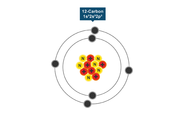 Bbc intermediate 2 bitesize physics ionisation revision a carbon atom ccuart Gallery