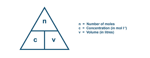 vc titration Certain factories use titration hot (lane & eynon, 1934), others mathematically calculate the rs, and others use the  vc redox was multiplied (mv),.