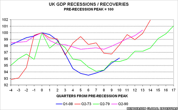 Graph showing UK GDP recessions/recoveries