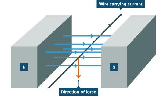 Bbc Gcse Bitesize Magnetic Forces