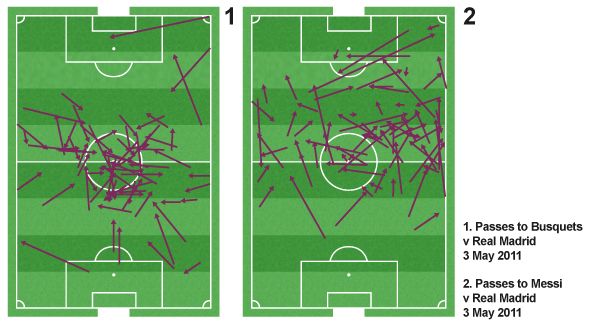Passes to Busquets and Messi from the second leg of their semi-final against Real Madrid show the areas that United will have to marshall. <br />