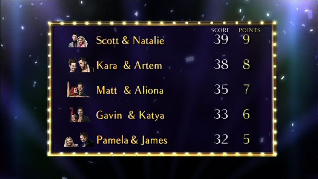 Top half of the Strictly Come Dancing Scoreboard