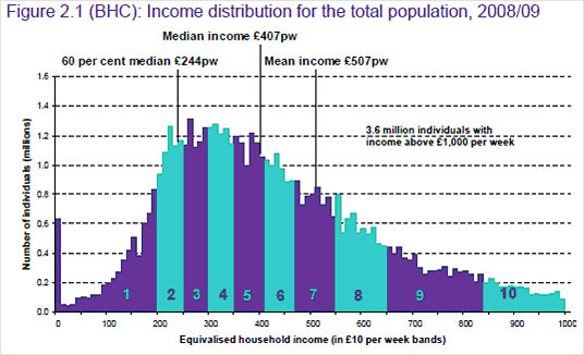 Graph showing income distribution for the total population, 2008/09