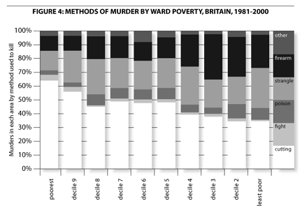 Methods of murder by ward poverty, Britain, 1981-2000