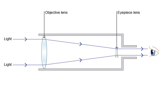 simple telescope diagram simple amplifier diagram bbc - gcse bitesize: how telescopes work #4