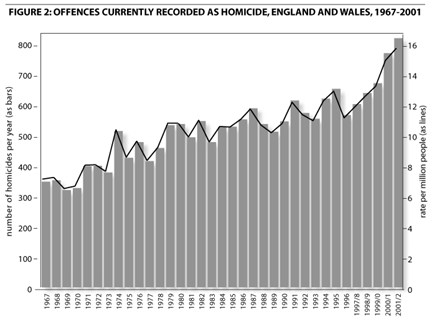 England & Wales murder rate 1967-2001
