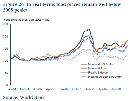 Chart showing food prices will remain well below 2008 peaks