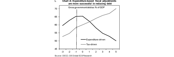 Expenditure debt graph