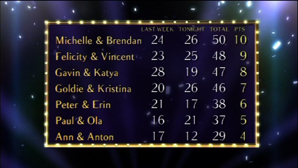 The bottom half of the Scoreboard from Show 2 of Strictly 2010.