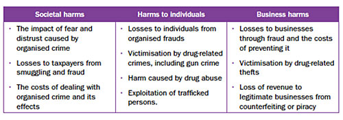 Table of types of harm