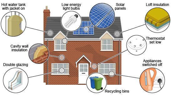 bbc   gcse bitesize  reducing wasteenergy saving house diagram