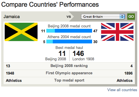 The UK has more medals than Jamaica