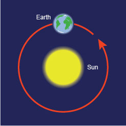 Diagram showing the Earth orbiting the Sun