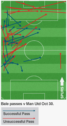 Bale's passing and crossing was well below its usual standard