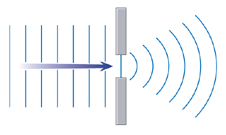 Image result for diffraction