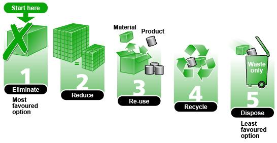 BBC - GCSE Bitesize: Reducing waste