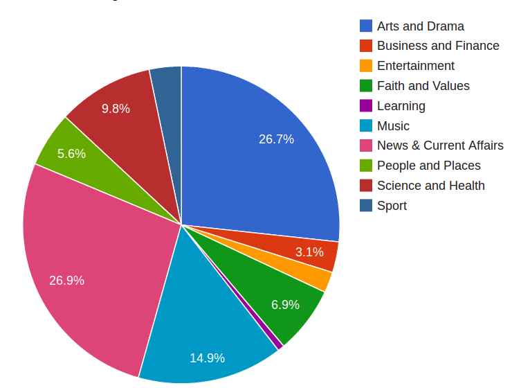 The distribution of programme genres in the World Service radio archive