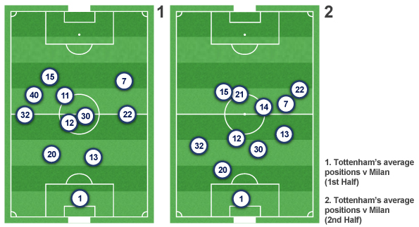 Tottenham's average positions during the first and second halves of the first leg of their Champions League tie with AC Milan