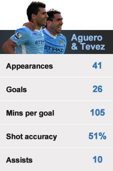 Sergio Aguero and Carlos Tevez have been a potent partnership for Manchester City