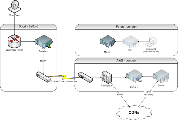 Bbc bbc internet blog audio and video streaming the olympics the video feed goes to the encoder in salford as do data from the forge simplified diagram of the live streaming architecture ccuart Choice Image