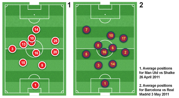 The line-ups in the respective Champions League finals give an idea of the kind of shape each team might employ.  <br />