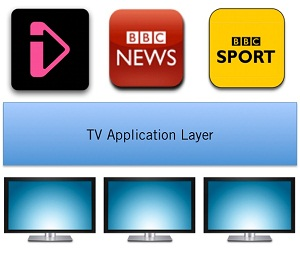 TV Application Layer