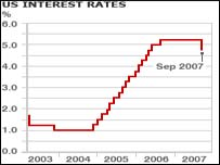 Fed has cut interest rate to 4.75%