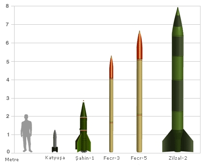 Fecr-5 füzeleri