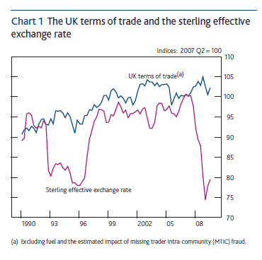 Chart showing the UK terms of trade and the sterling effective exchange rate